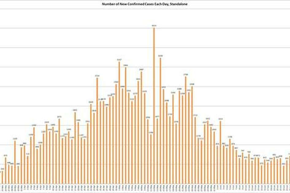 This timeline shows the number of new COVID-19 cases in Illinois since the first reports in March.