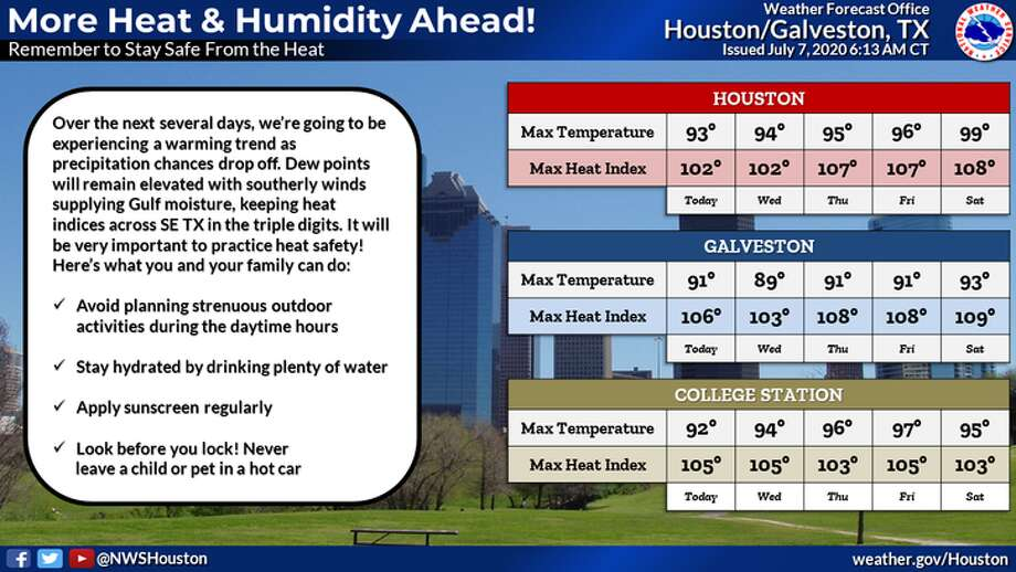 Heat is the main factor in Houston's weather forecast for Tuesday, July 7, 2020. Photo: National Weather Service
