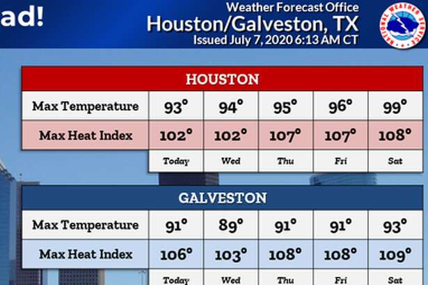 Heat is the main factor in Houston's weather forecast for Tuesday, July 7, 2020.