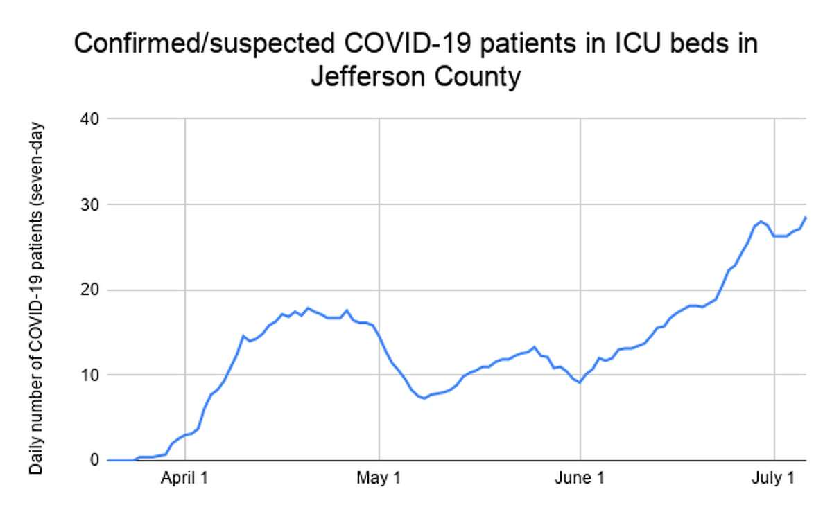 The rolling seven-day average number of confirmed or suspected coronavirus patients in ICU beds in Jefferson County