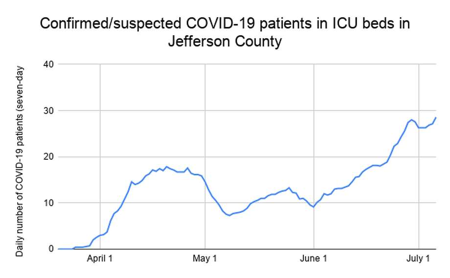 The rolling seven-day average number of confirmed or suspected coronavirus patients in ICU beds in Jefferson County Photo: Kaitlin Bain/The Enterprise