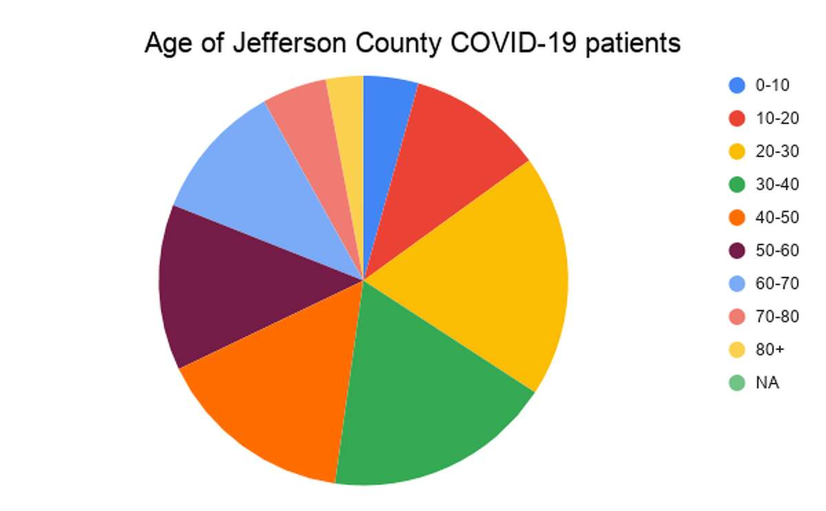 The age breakdown of confirmed cases of coronavirus in Jefferson County