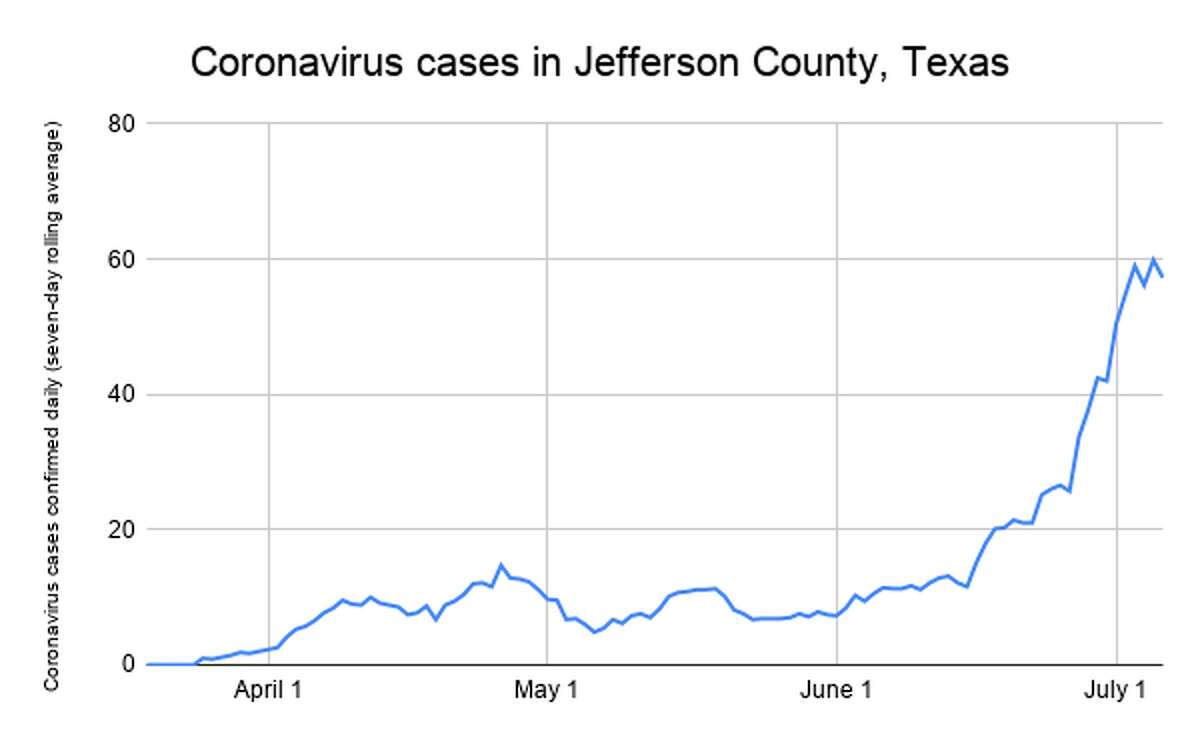 The rolling seven-day average number of daily confirmed cases of coronavirus in Jefferson County