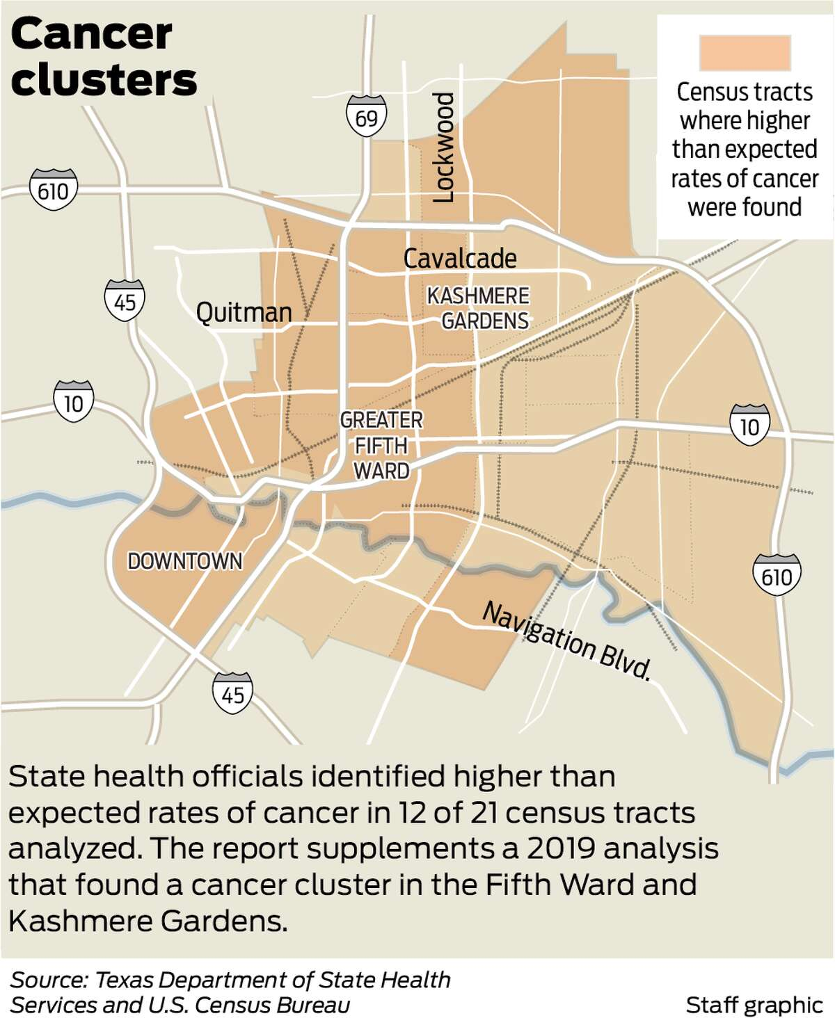 State health officials identified higher-than-expected rates of cancer in 12 or 21 census tracts analyzed in northeast Houston.
