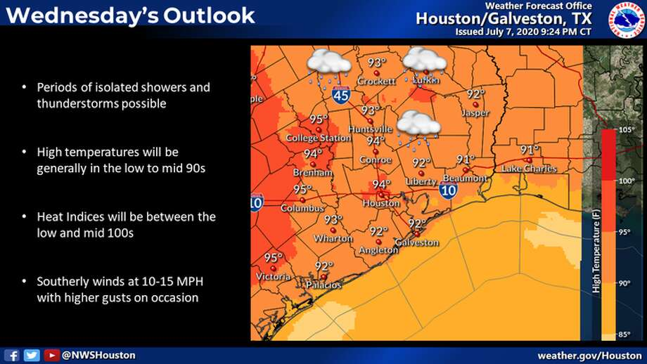 Heat is the main factor in Houston's weather forecast for Wednesday, July 8, 2020. Photo: National Weather Service