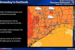 Heat is the main factor in Houston's weather forecast for Wednesday, July 8, 2020.