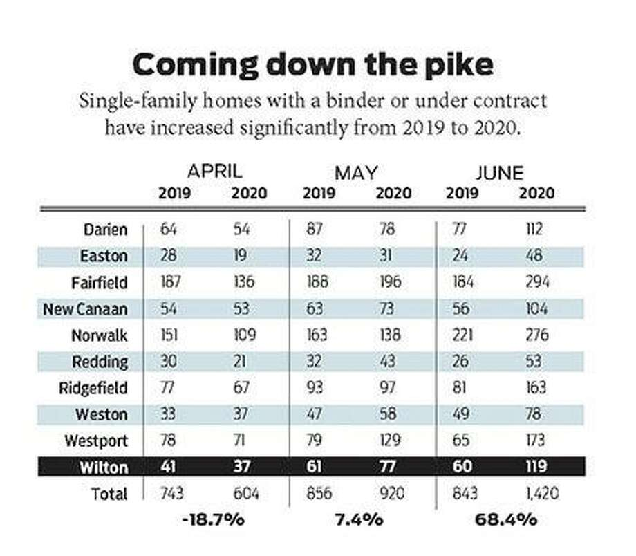 This chart captures likely home sales in the making. Photo: Bryan Haeffele / Hearst Connecticut Media / Wilton Bulletin