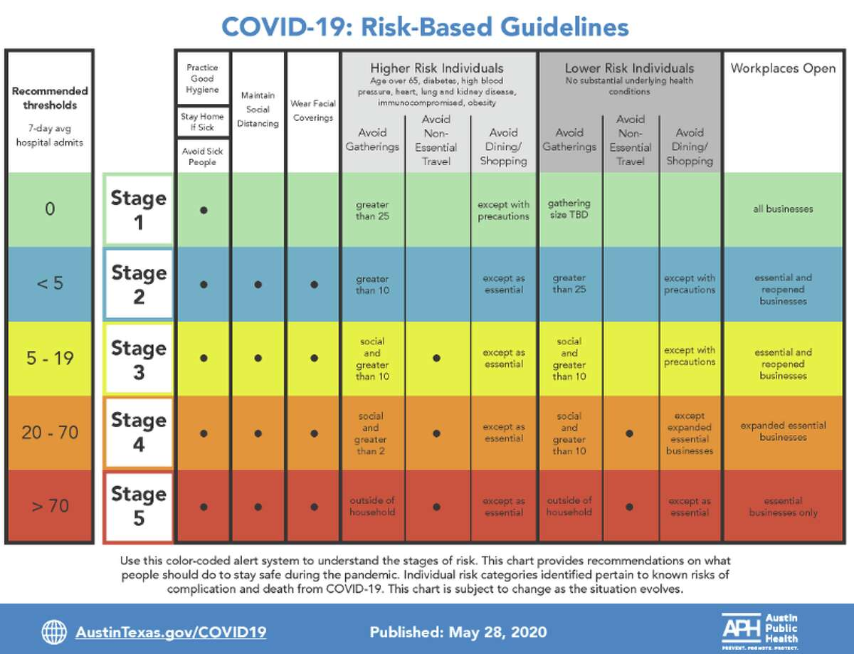 Austin and Travis County is close to entering Stage 5 of its COVID-19 risk-based levels after hitting a seven-day moving average of 74.8 new hospitalizations, Austin Public Health officials said in a weekly news conference on Wednesday.