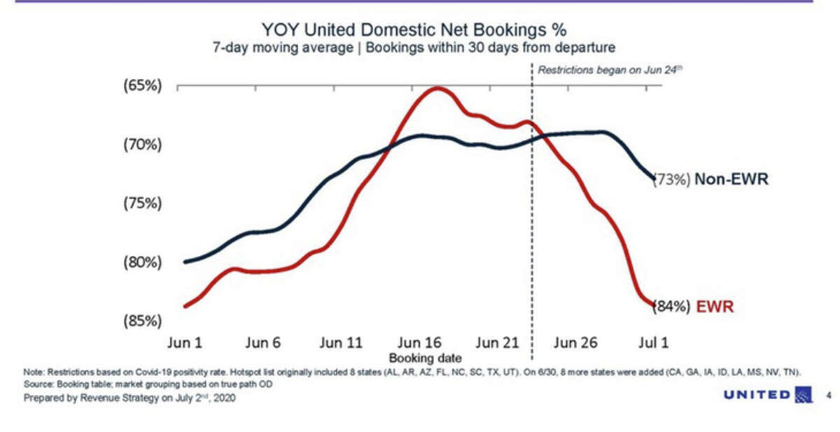 United's advance booking trends have started to turn downward.