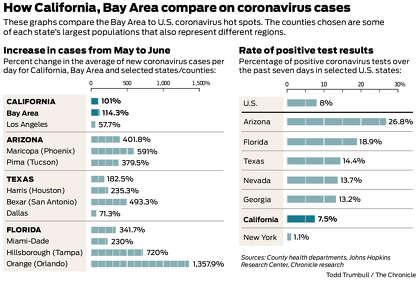 Charts Show Bay Area S Coronavirus Surge Vs Hot Spots In Arizona Florida And Texas Sfchronicle Com