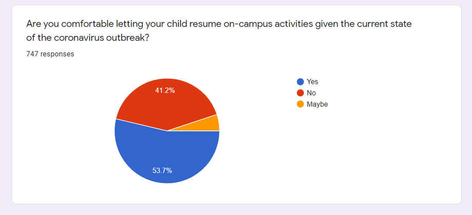 Enterprise poll on how comfortable people are letting students return to campus. Photo: Beaumont Enterprise