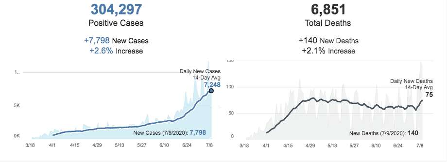 New cases and deaths from July 9 reported on California's coronavirus dashboard on July 10. Photo: Https://update.covid19.ca.gov/