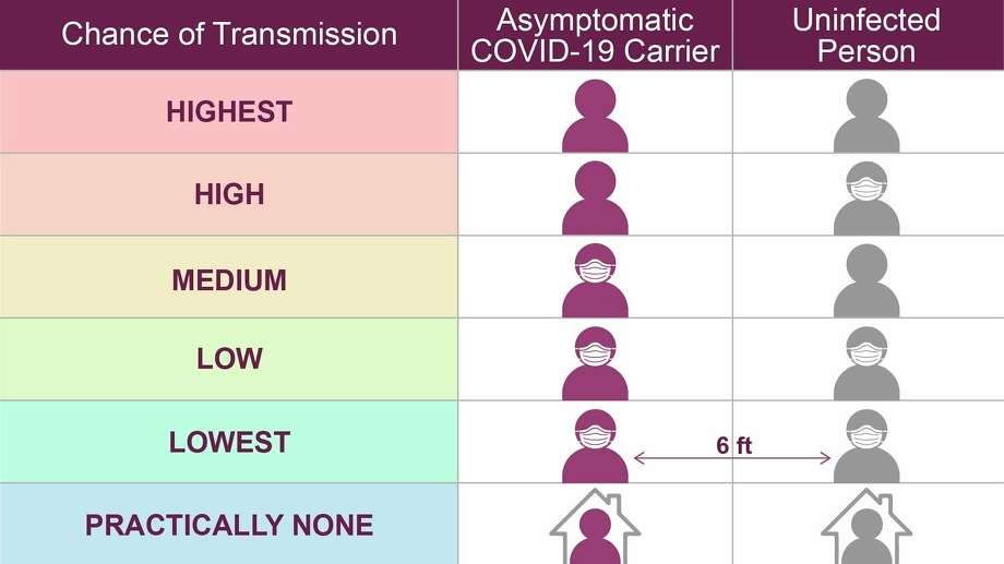 This chart shows the chance of COVID-19 transmission among individuals wearing masks and those who do not. (Courtesy graphic/MDHHS)