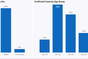 Demographics of the novel coronavirus pandemic in Washington as of July 12, 2020.