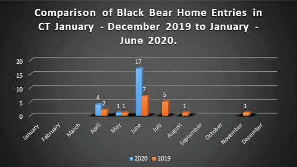 This graph provides a comparison of this year's home entry by bears compared to last for the same period. Also, a localized and filterable mapping tool of reported bear sightings is available through DEEP's website here.