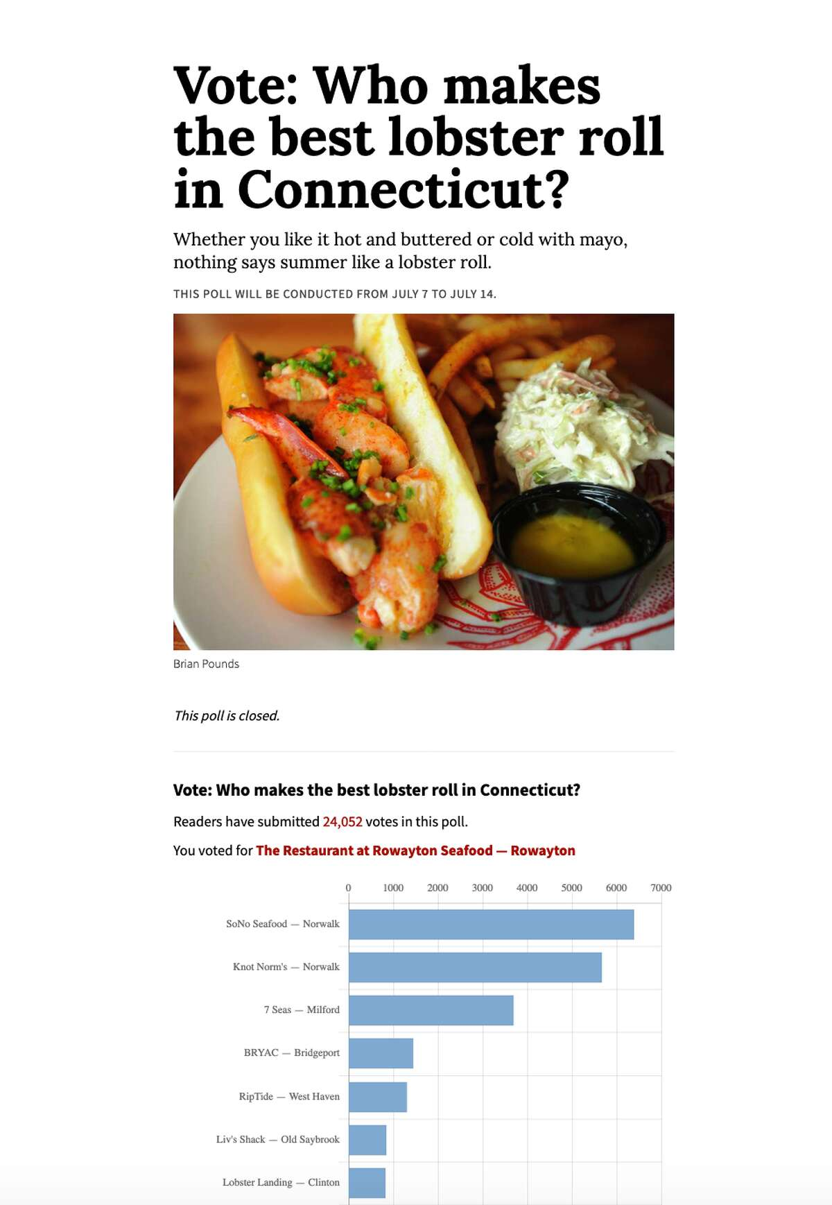 A Hearst Connecticut Media Group Poll pitted 45 eateries against each other for the title of