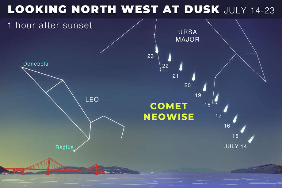 Comet Neowise's trajectory, July 2020. Photo: Andy Andersen/SFGATE