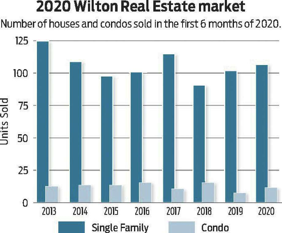 This chart shows the number of houses and condominiums sold January through June from 2013 to 2020. Photo: Bryan Haeffele / Hearst Connecticut Media / Wilton Bulletin