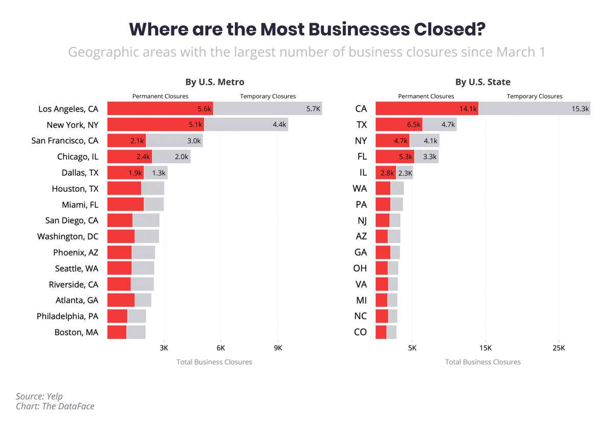 According to Yelp, the San Francisco, Oakland and Hayward metropolitan area was the third largest metropolitan area, followed by New York City and Los Angeles, with the most business closures. Data was reviewed between March 1 to July 10.