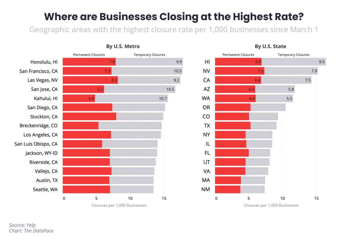 Yelp found that the San Francisco, Oakland and Hayward metropolitan area had the second highest rate of business closures throughout the country. Data was reviewed between March 1 to July 10.