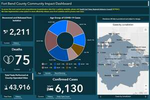 The community dashboard for the COVID-19 pandemic as reported by Fort Bend County as of 1 p.m. Wednesday, July 22, 2020.
