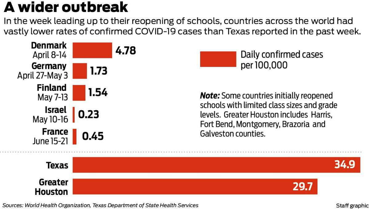 Texas' current outbreak of COVID-19 cases is far more severe than reported in countries that reopened schools this spring.