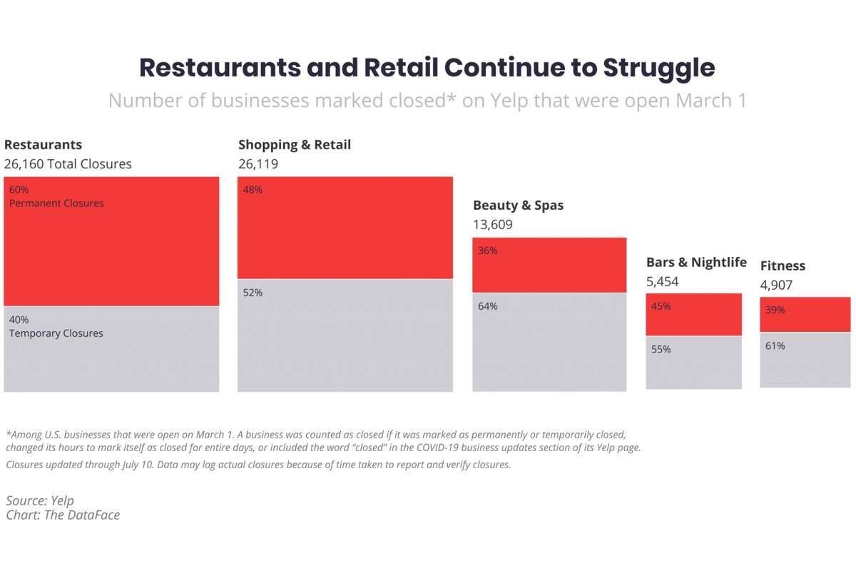 Between March 1 to July 10, restaurants have suffered the most closures compared to any other business around the U.S., according to data found by Yelp.