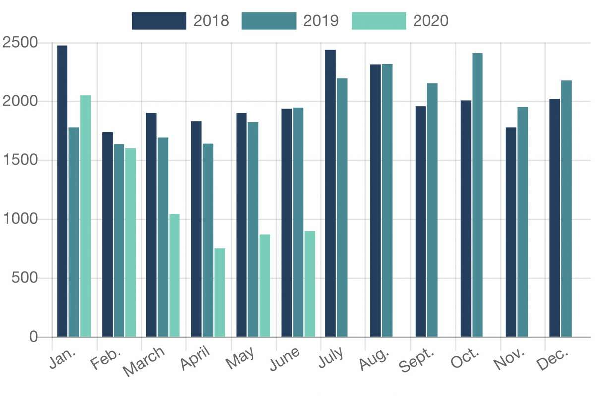 The Chronicle's tracker shows San Francisco car break-ins each month, starting in January 2018, and how the totals have changed over time.