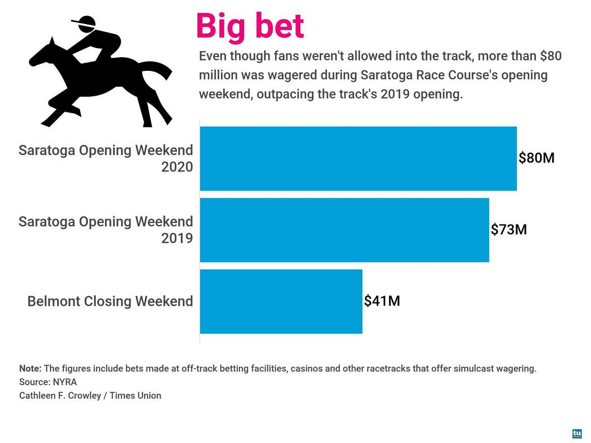 Even though fans weren't allowed into the track, more than $80 million was wagered during Saratoga Race Course's opening weekend, outpacing the track's 2019 opening.
