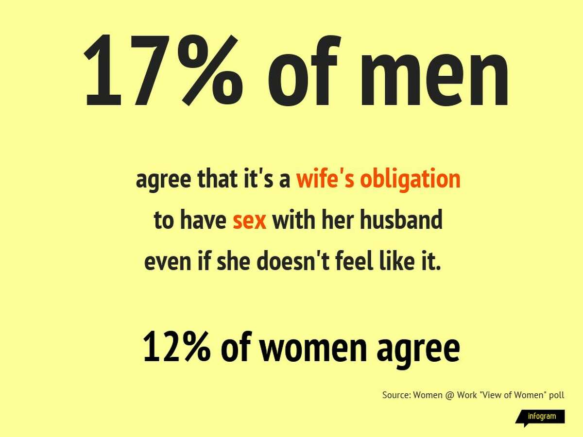According to the 2020 Women@Work View of Women poll, 17 percent of men agree that it's a wife's obligation to have sex with her husband even if she doesn't feel like it.