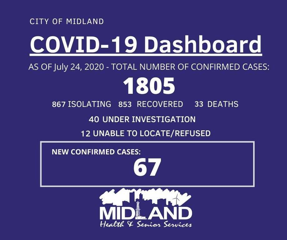 The City of Midland Health Department is currently conducting their investigation on 67 new confirmed cases of COVID-19 in Midland County, bringing the overall case count to 1,805. Photo: City Of Midland