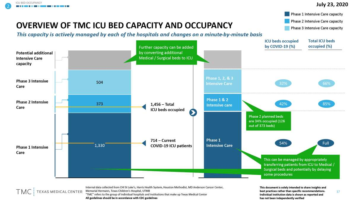 An example of the Texas Medical Center chart explaining the capacity (and surge capacity) of intensive care units in TMC-affiliated hospitals.
