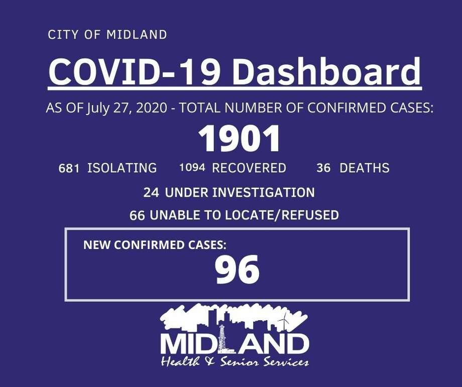 The City of Midland Health Department is currently conducting their investigation on 96 new confirmed cases of COVID-19 in Midland County for July 25-27, 2020, bringing the overall case count to 1,901. Photo: City Of Midland
