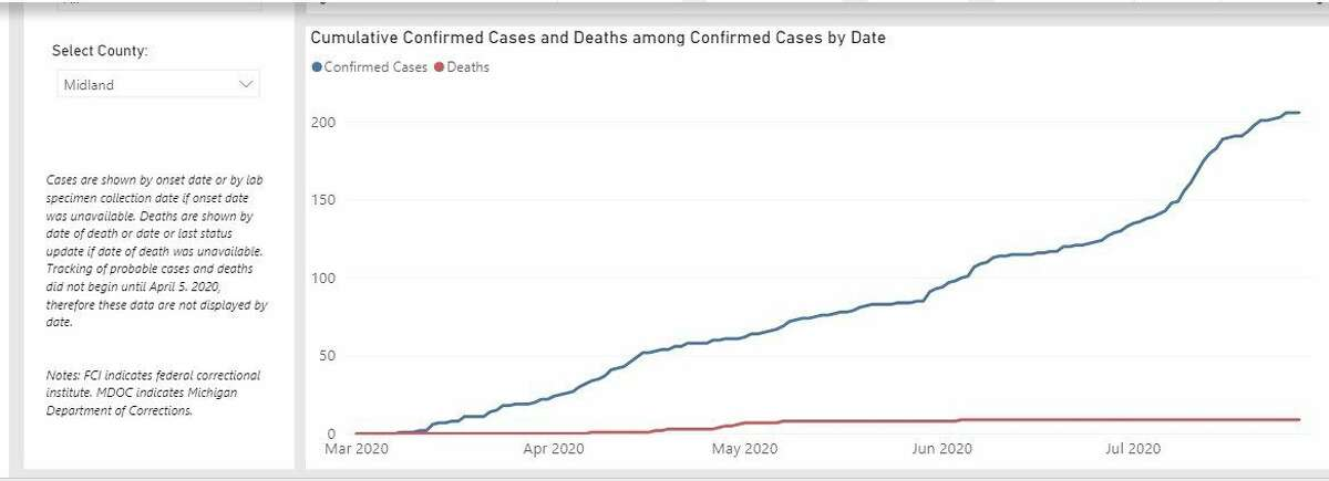 A screenshot from the state's daily coronavirus confirmed cumulative case count for Midland County. (Screenshot/Michigan.gov)