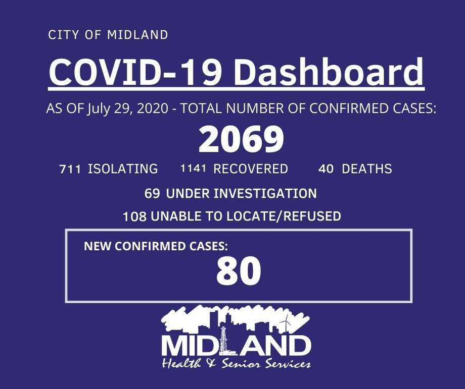 The City of Midland Health Department is currently conducting their investigation on 80 new confirmed cases of COVID-19 in Midland County for July 29, 2020, bringing the overall case count to 2,069. Photo: City Of Midland