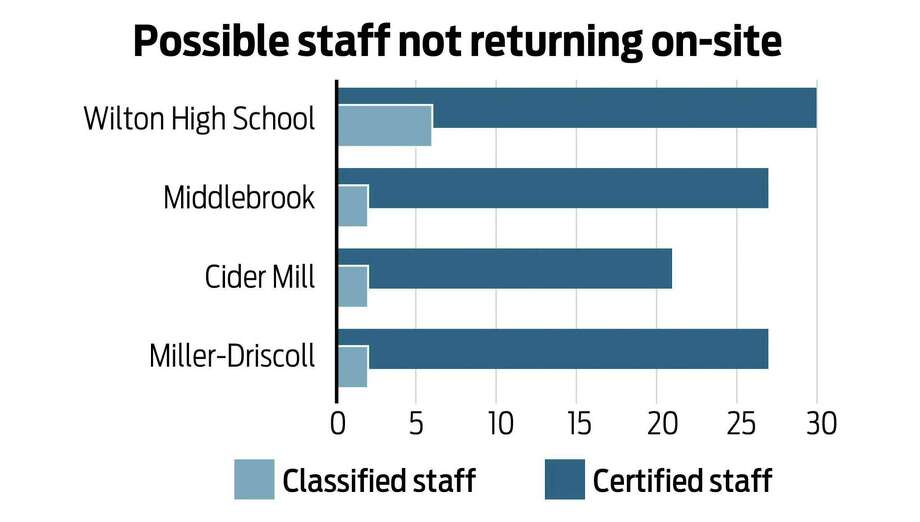 The number of staff members who may not return to school is spread pretty evenly across the buildings. Photo: Ian Murren / Hearst Connecticut Media