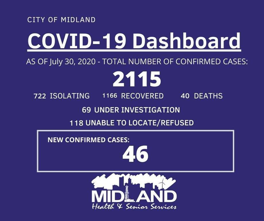 The City of Midland Health Department is currently conducting their investigation on 46 new confirmed cases of COVID-19, bringing the overall case count to 2,115. Photo: City Of Midland