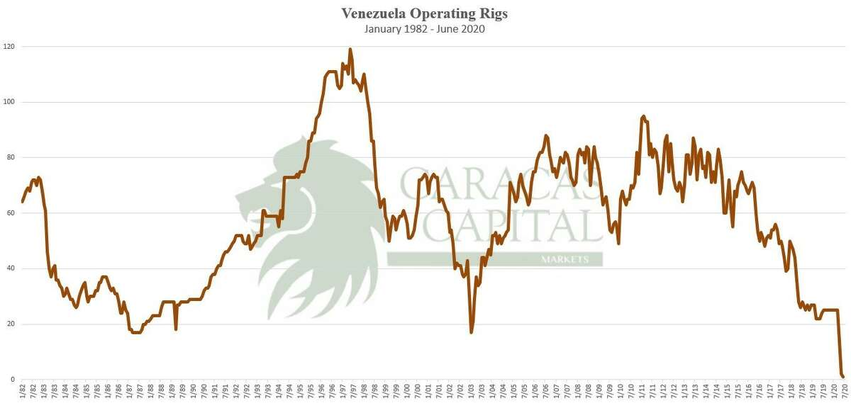 Nabors pulling its last drilling rig from service and exiting the South American nation bring the rig count there to zero, figures from the investment bank Caracas Capital show.