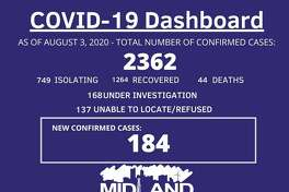 The City of Midland Health Department is currently conducting their investigation on 184 new confirmed cases of COVID-19 in Midland County for August 1-3, 2020, bringing the overall case count to 2,362.
