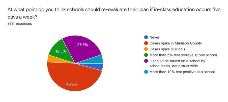 Findings from the Intelligencer's week-long survey regarding returning to school. Photo: Pletsch, Tyler