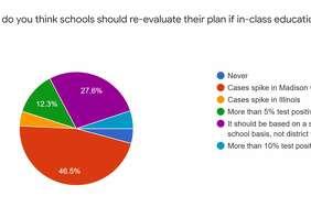 Findings from the Intelligencer's week-long survey regarding returning to school.
