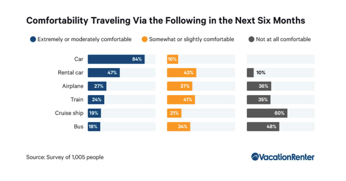 A survey found vacationers much prefer driving and want to avoid cruise ships.