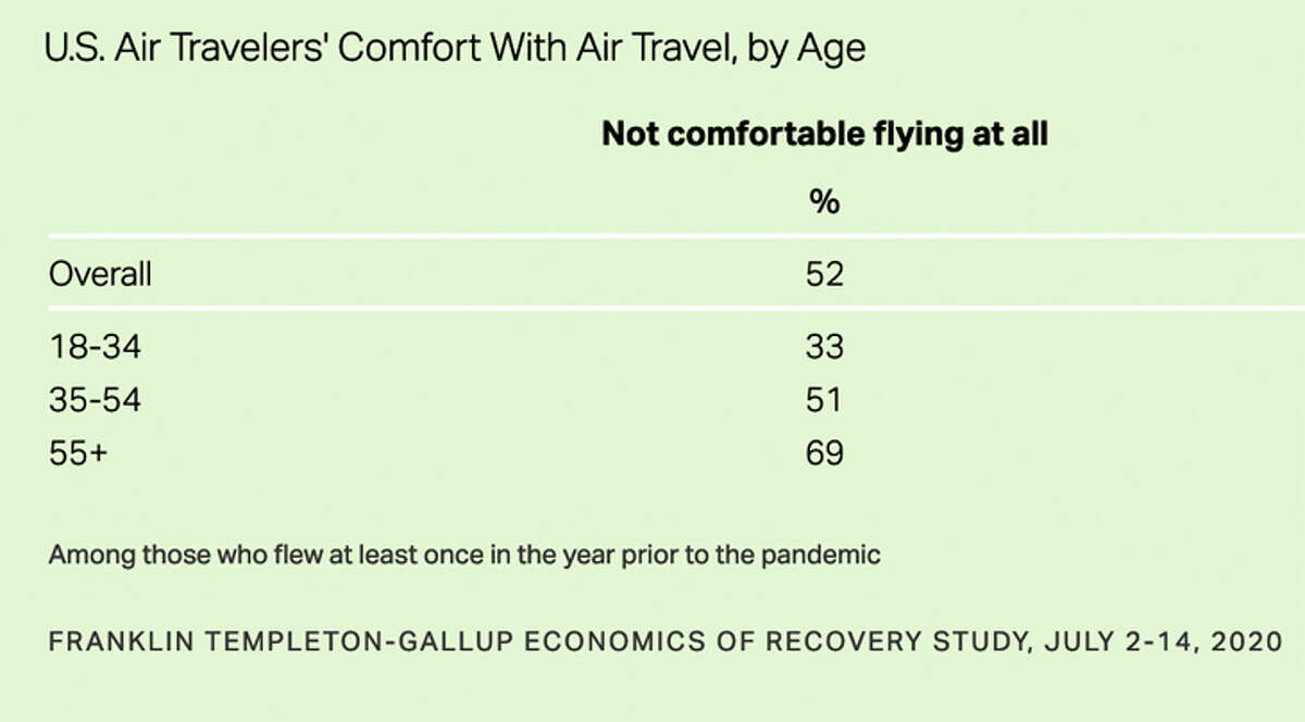 Concerns about flying increase sharply with age, the survey found.
