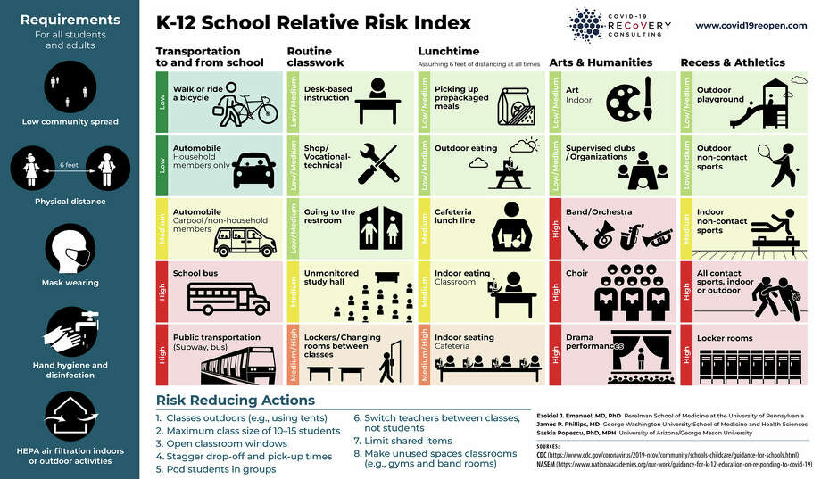 As school districts across Texas grapple with how to safely reopen in COVID-19 pandemic, we found a simple 'Know-your-risk' chart to help parents, students and teachers that eliminates the confusion about certain key risks. Photo: COVID-19 Recovery Consulting