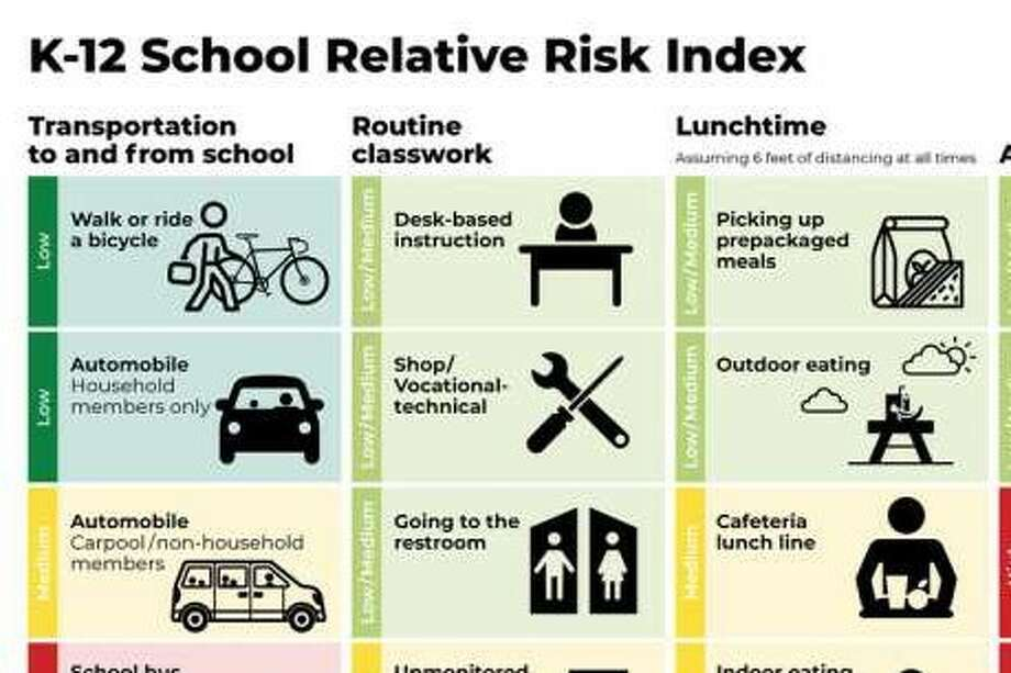 A risk chart detailing danger levels of certain activities for children returning to school. Photo: COVID-19 Recovery Consulting