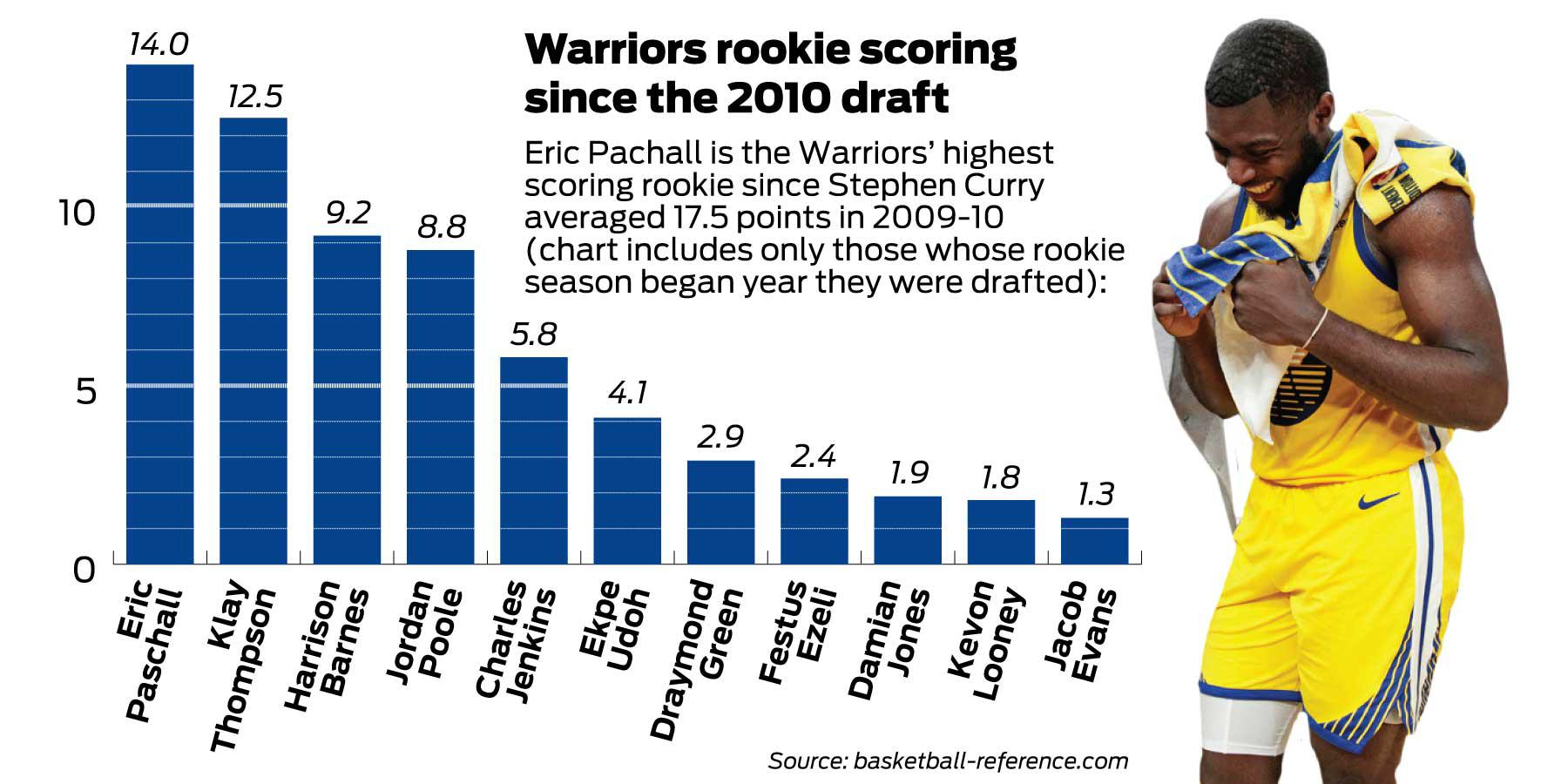 Warriors' Eric Paschall has bigger things on his mind than All-Rookie team