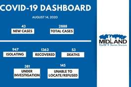 The City of Midland Health Department is currently conducting their investigation on 43 new confirmed cases of COVID-19 in Midland County for August 14, 2020, bringing the overall case count to 2,888.