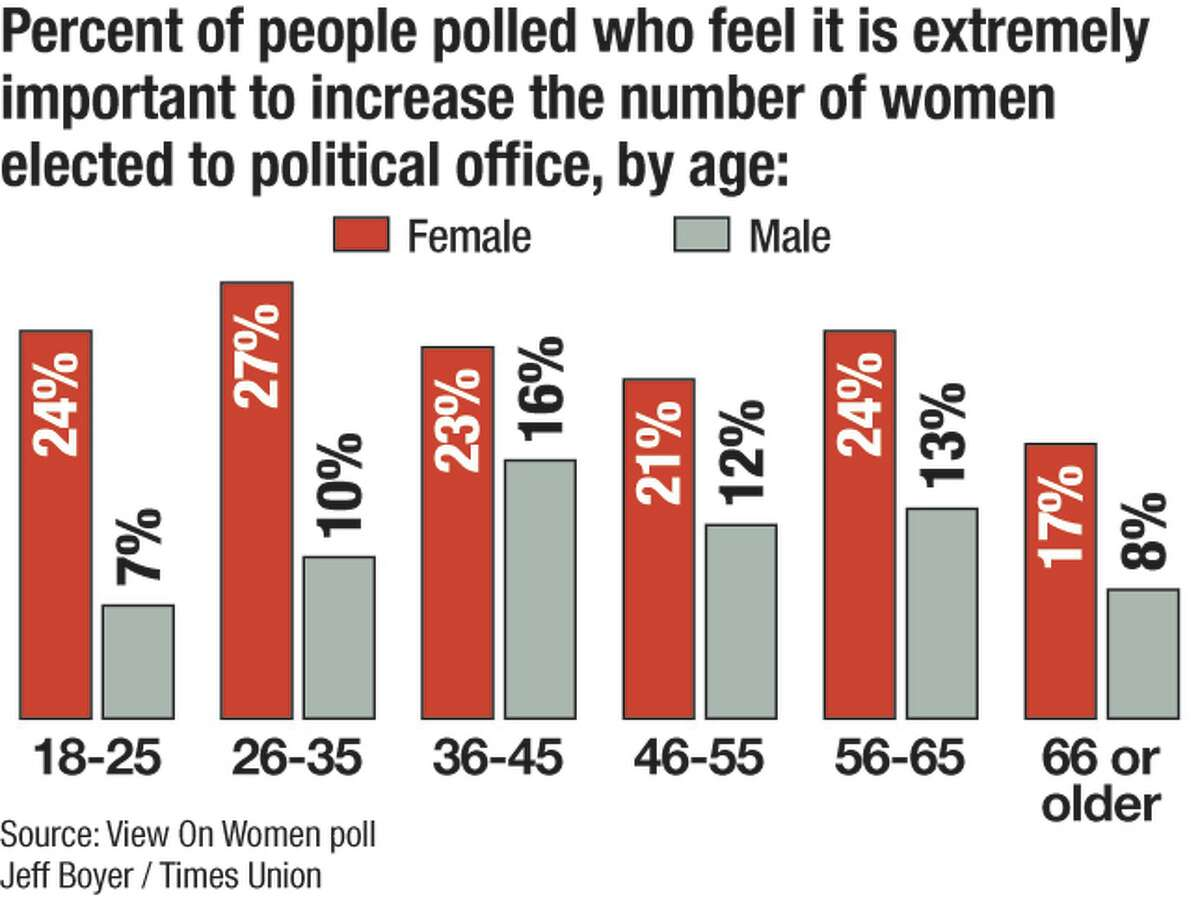 The View on Women poll 2020.