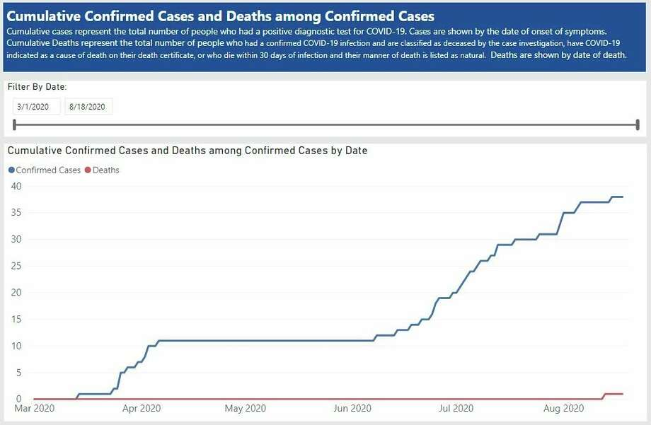 This screenshot from michigan.gov/coronavirus shows the number of confirmed in Manistee County from March through August. (Screenshot/michigan.gov/coronavirus)