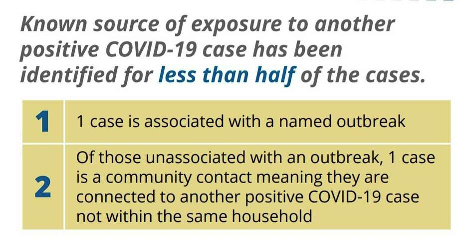 The above information is part of the COVID-19 Manistee County Monthly Summary - July 2020 from the District Health Department No. 10. Information is obtained through the Michigan Disease Surveillance System (MDSS). (Courtesy graphic)